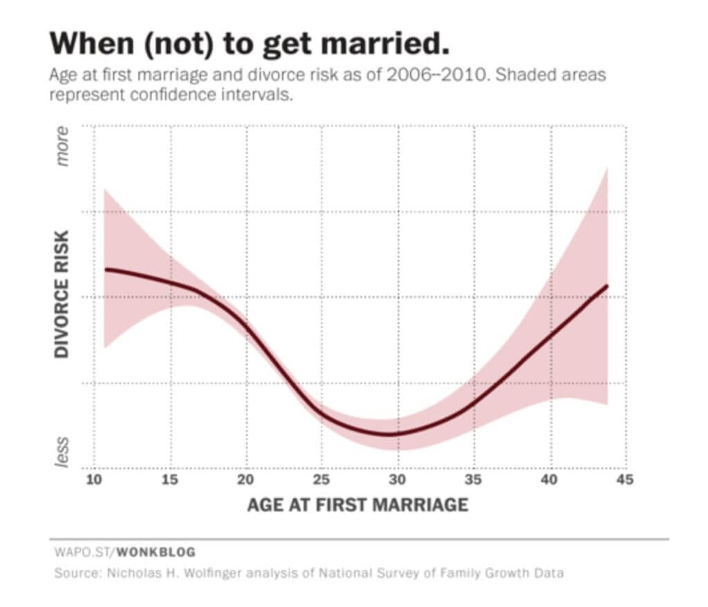 Divorce Rate Graph