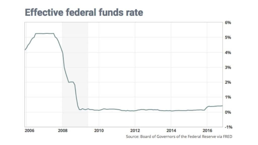 Effective Federal Fund Rates
