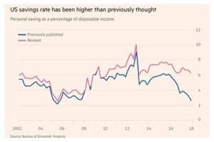 Savings Rate Chart