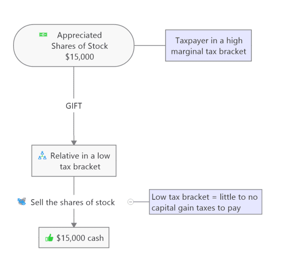 Gift Benefits Flow Chart